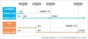 H25年基準の工程